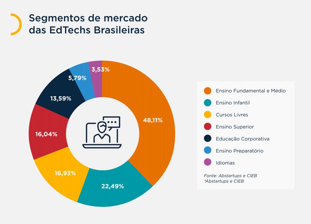 Gráfico que mostra os segmentos de mercado de EdTechs brasileiras