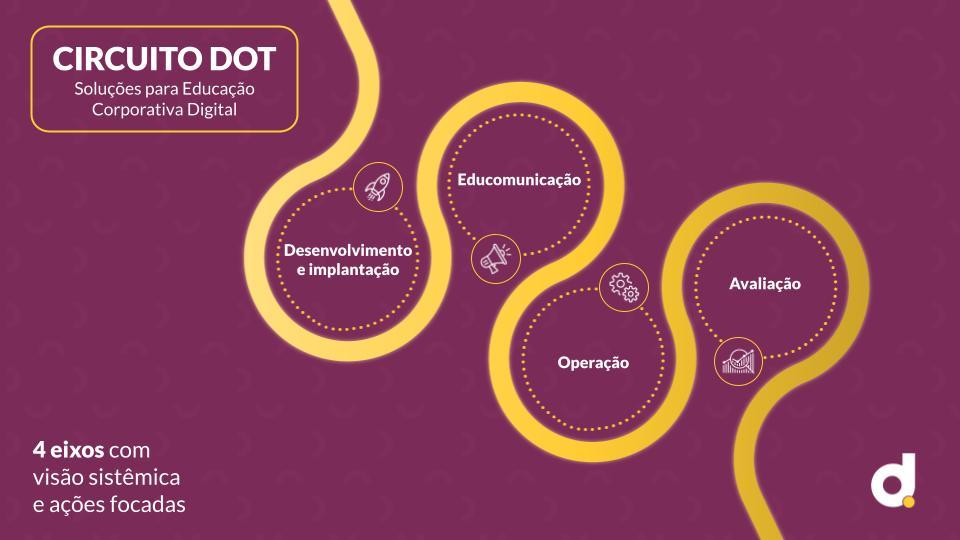 blog-dot-digital-group-circuito-dot-para-treinamento-corporativo-digital
